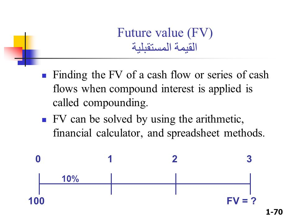 1-70 Future value (FV) القيمة المستقبلية Finding the FV of a cash flow or series of cash flows when compound interest is applied is called compounding
