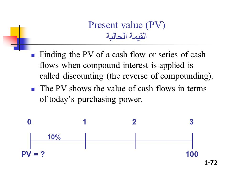 1-72 PV = ?100 Present value (PV) القيمة الحالية Finding the PV of a cash flow or series of cash flows when compound interest is applied is called dis