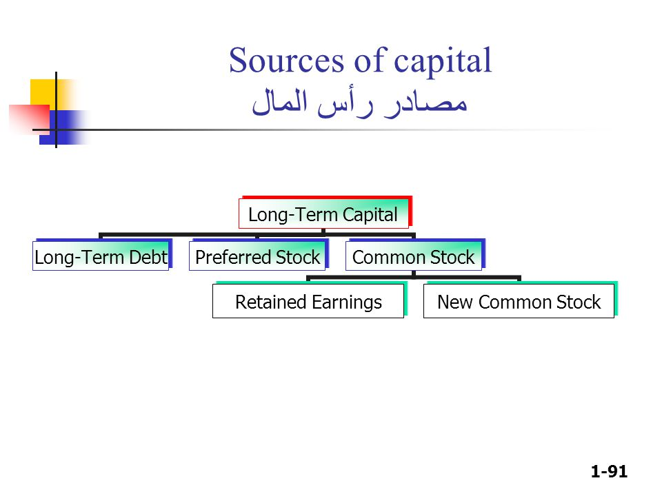 1-91 Sources of capital مصادر رأس المال Long-Term Capital Long-Term Debt Preferred Stock Common Stock Retained Earnings New Common Stock