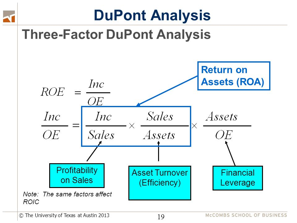 © The University of Texas at Austin 2013 DuPont Analysis Three-Factor DuPont Analysis 19 Profitability on Sales Asset Turnover (Efficiency) Financial