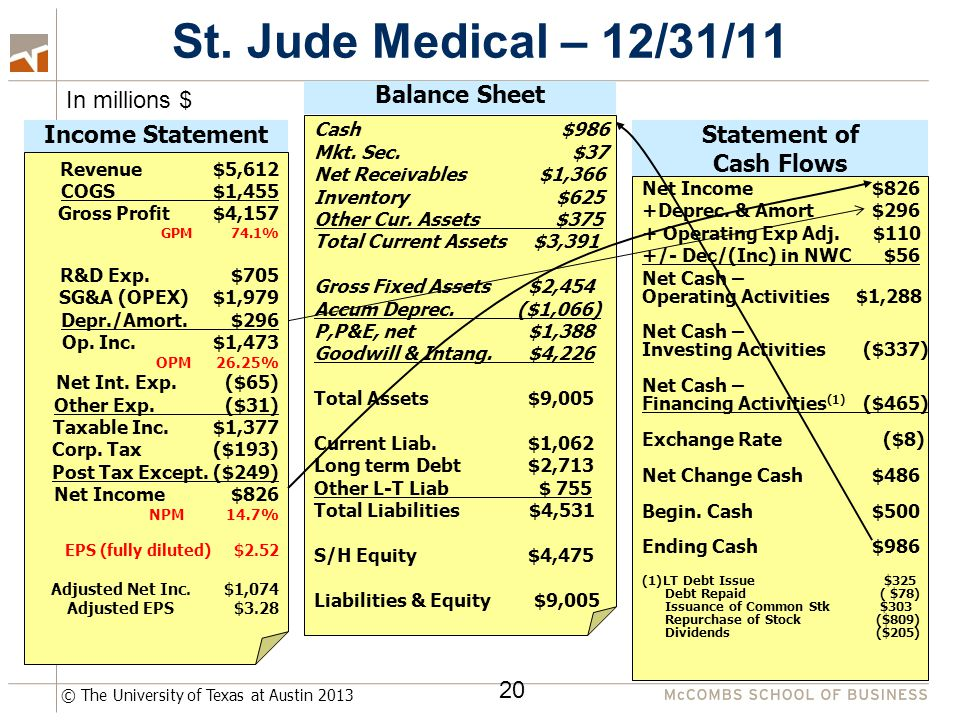 © The University of Texas at Austin 2013 St. Jude Medical – 12/31/11 20 Income StatementStatement of Cash Flows Balance Sheet Revenue $5,612 COGS $1,4