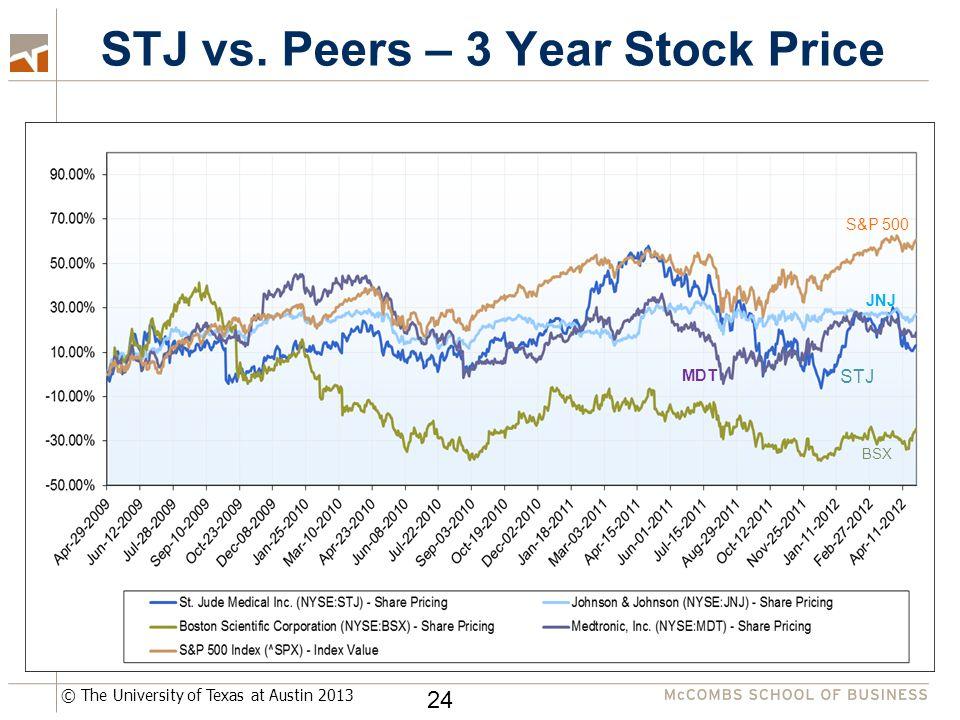 © The University of Texas at Austin 2013 STJ vs. Peers – 3 Year Stock Price 24 BSX JNJ STJ S&P 500 MDT