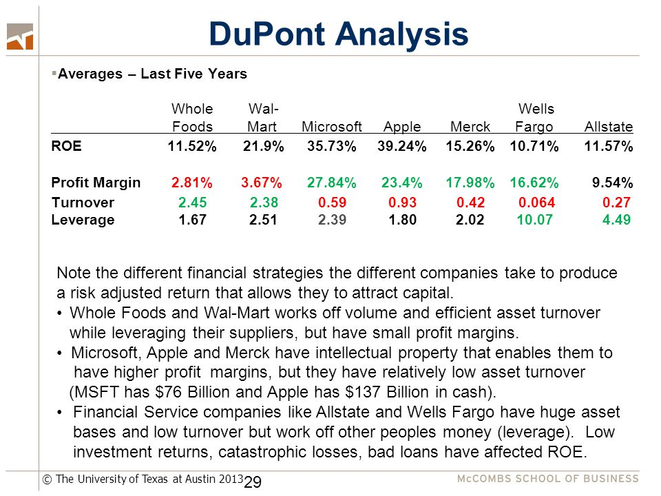 © The University of Texas at Austin 2013 DuPont Analysis  Averages – Last Five Years Whole Wal- Wells FoodsMart Microsoft Apple Merck Fargo Allstate ROE11.52% 21.9% 35.73%39.24% 15.26% 10.71%11.57% Profit Margin2.81%3.67% 27.84%23.4% 17.98% 16.62% 9.54% Turnover 2.45 2.380.590.93 0.42 0.0640.27 Leverage1.67 2.51 2.391.80 2.02 10.074.49 Note the different financial strategies the different companies take to produce a risk adjusted return that allows they to attract capital.