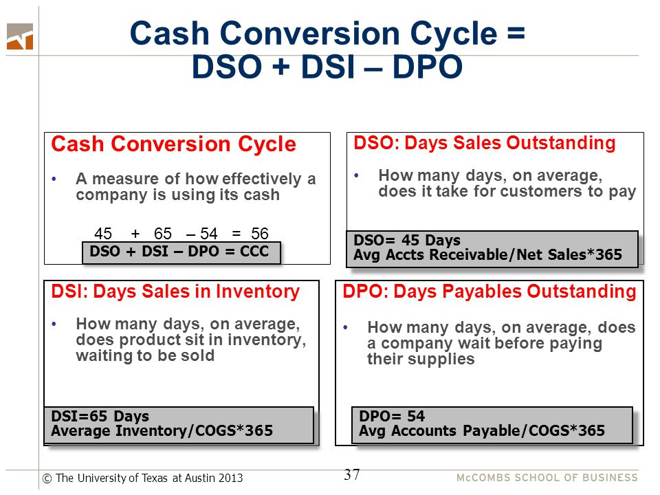 © The University of Texas at Austin 2013 Cash Conversion Cycle = DSO + DSI – DPO Cash Conversion Cycle A measure of how effectively a company is using