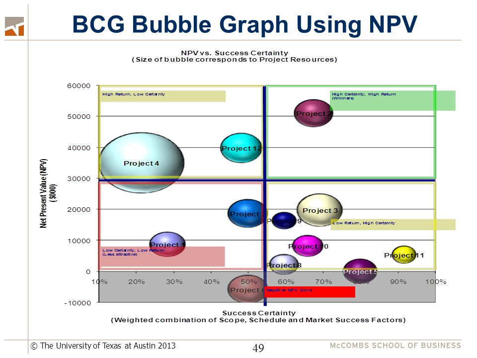 © The University of Texas at Austin 2013 BCG Bubble Graph Using NPV 49
