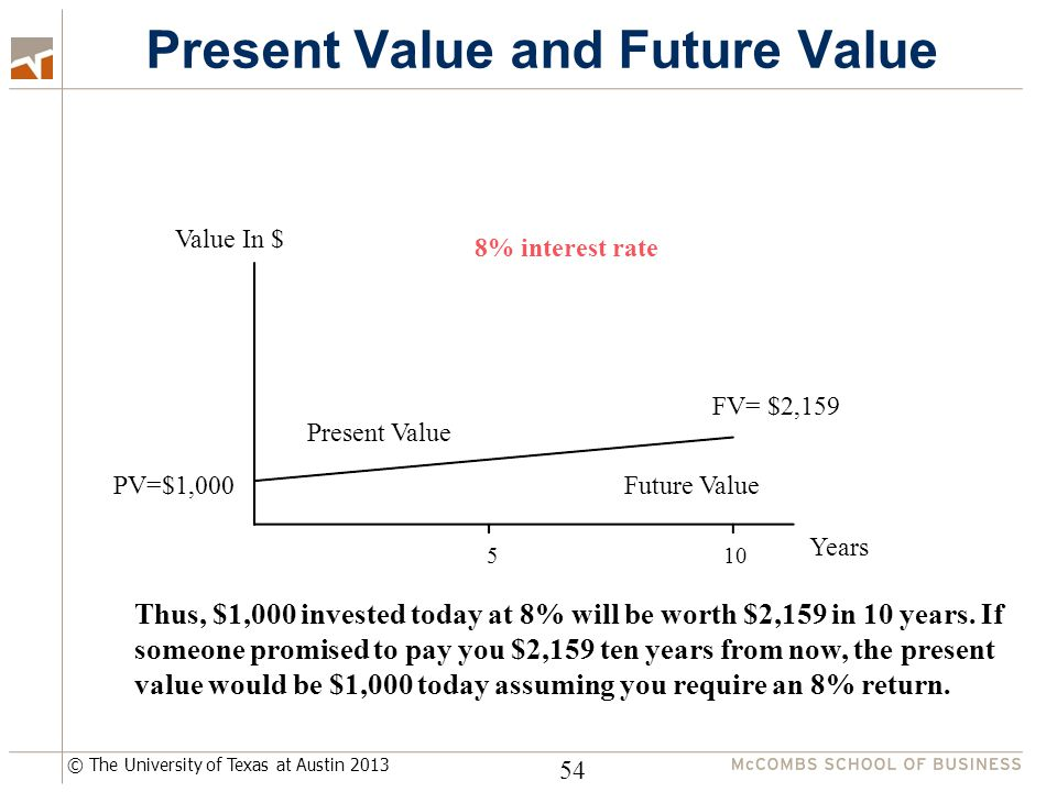 © The University of Texas at Austin 2013 Present Value and Future Value 54 Present Value Future Value Value In $ Years 510 FV= $2,159 PV=$1,000 8% interest rate Thus, $1,000 invested today at 8% will be worth $2,159 in 10 years.