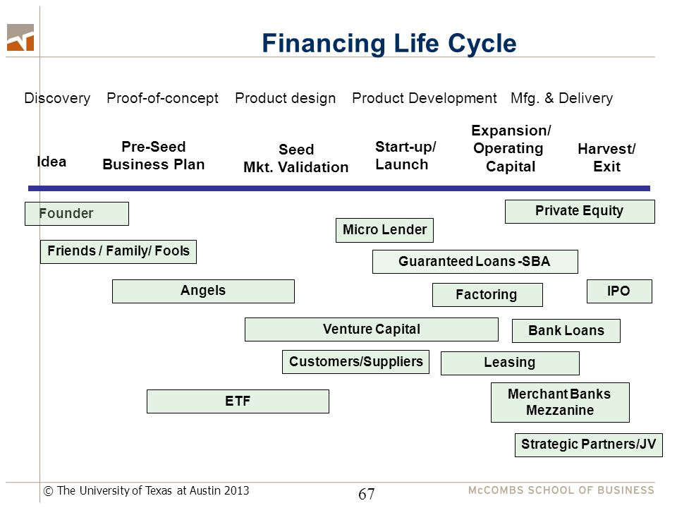 © The University of Texas at Austin 2013 67 Financing Life Cycle Discovery Proof-of-concept Product design Product Development Mfg. & Delivery Idea Pr