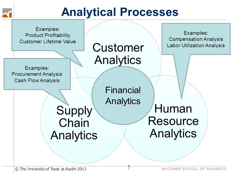 © The University of Texas at Austin 2013 Analytical Processes 7 Financial Analytics Examples: Product Profitability Customer Lifetime Value Examples: