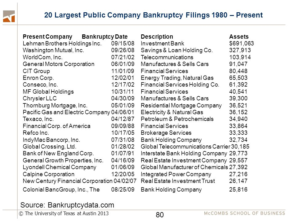 © The University of Texas at Austin 2013 Present Company Bankruptcy Date Description Assets Lehman Brothers Holdings Inc.