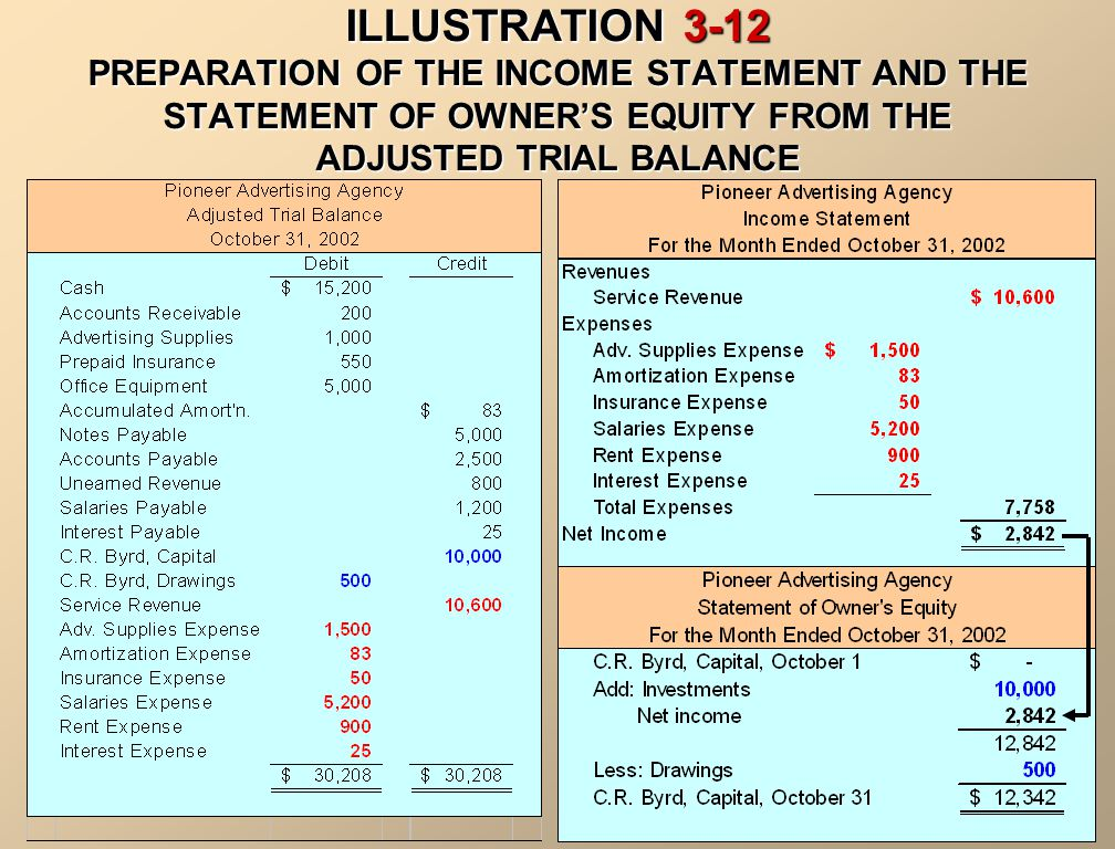 PREPARING FINANCIAL STATEMENTS Financial statements can be prepared directly from an adjusted trial balance. 1. The income statement is prepared from