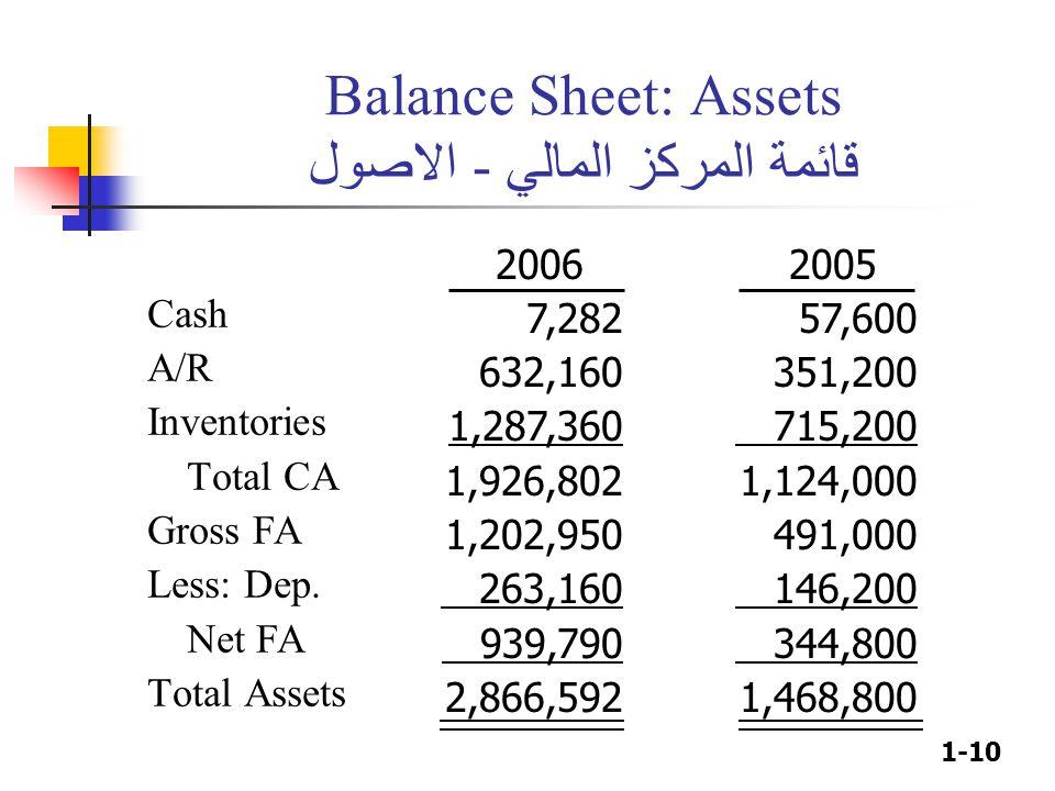 1-10 Balance Sheet: Assets قائمة المركز المالي - الاصول Cash A/R Inventories Total CA Gross FA Less: Dep. Net FA Total Assets 2006 7,282 632,160 1,287