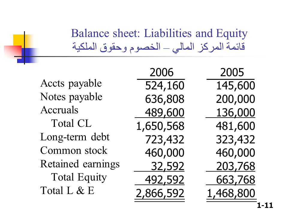 1-11 Balance sheet: Liabilities and Equity قائمة المركز المالي – الخصوم وحقوق الملكية Accts payable Notes payable Accruals Total CL Long-term debt Common stock Retained earnings Total Equity Total L & E 2006 524,160 636,808 489,600 1,650,568 723,432 460,000 32,592 492,592 2,866,592 2005 145,600 200,000 136,000 481,600 323,432 460,000 203,768 663,768 1,468,800