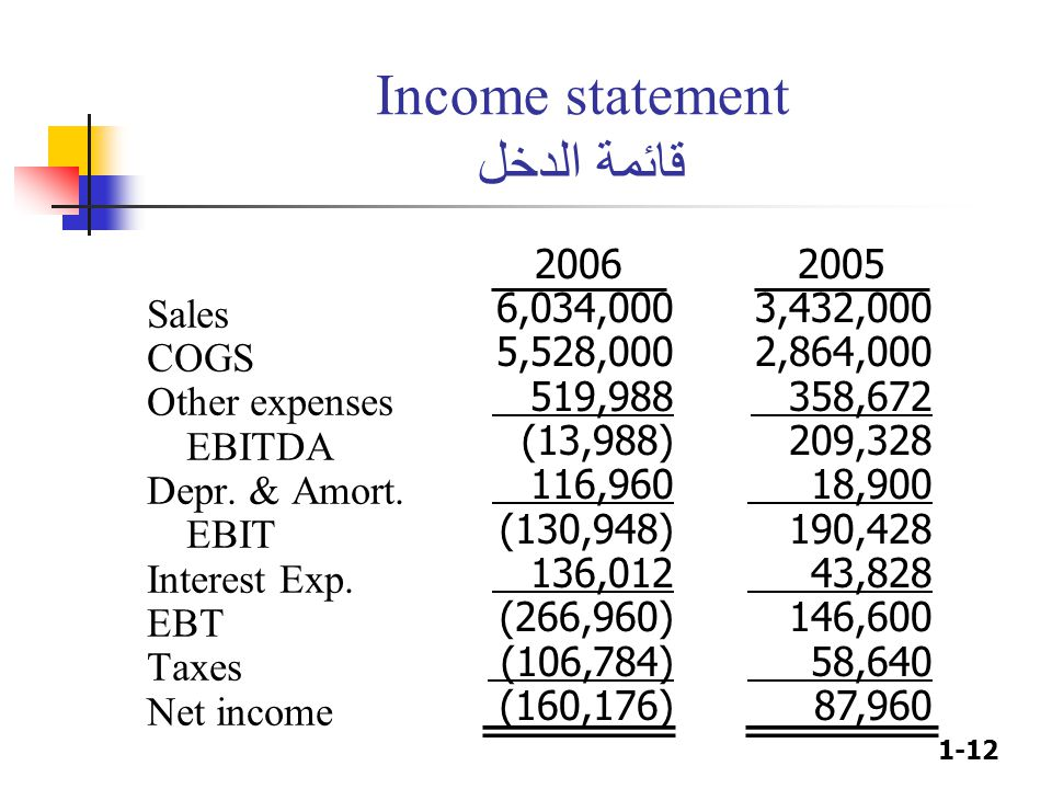 1-12 Income statement قائمة الدخل Sales COGS Other expenses EBITDA Depr. & Amort. EBIT Interest Exp. EBT Taxes Net income 2006 6,034,000 5,528,000 519