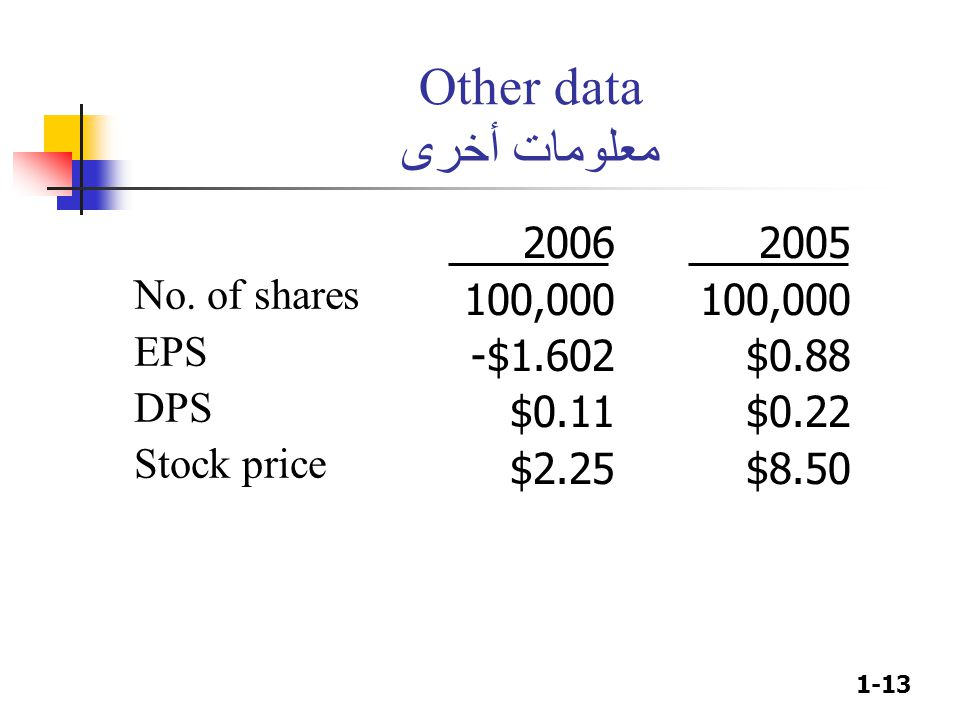 1-13 Other data معلومات أخرى No. of shares EPS DPS Stock price 2006 100,000 -$1.602 $0.11 $2.25 2005 100,000 $0.88 $0.22 $8.50
