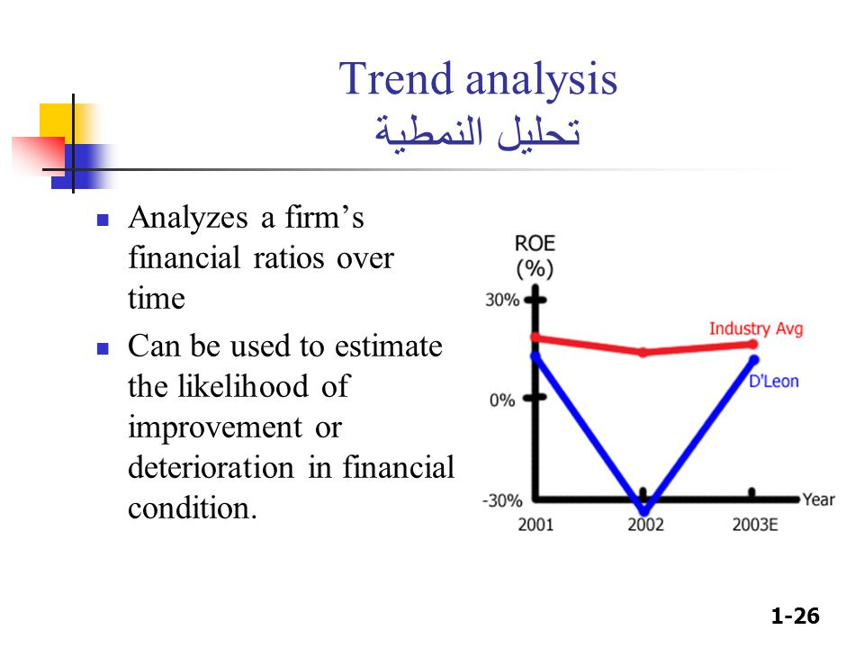 1-26 Trend analysis تحليل النمطية Analyzes a firm's financial ratios over time Can be used to estimate the likelihood of improvement or deterioration in financial condition.