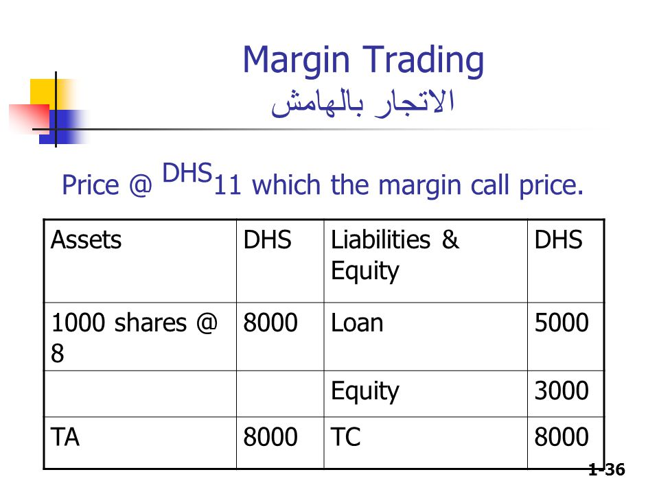 1-36 Margin Trading الاتجار بالهامش AssetsDHSLiabilities & Equity DHS 1000 shares @ 8 8000Loan5000 Equity3000 TA8000TC8000 Price @ DHS 11 which the margin call price.