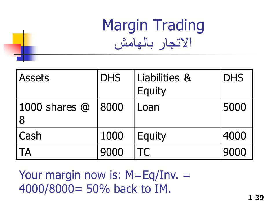 1-39 Margin Trading الاتجار بالهامش AssetsDHSLiabilities & Equity DHS 1000 shares @ 8 8000Loan5000 Cash1000Equity4000 TA9000TC9000 Your margin now is: