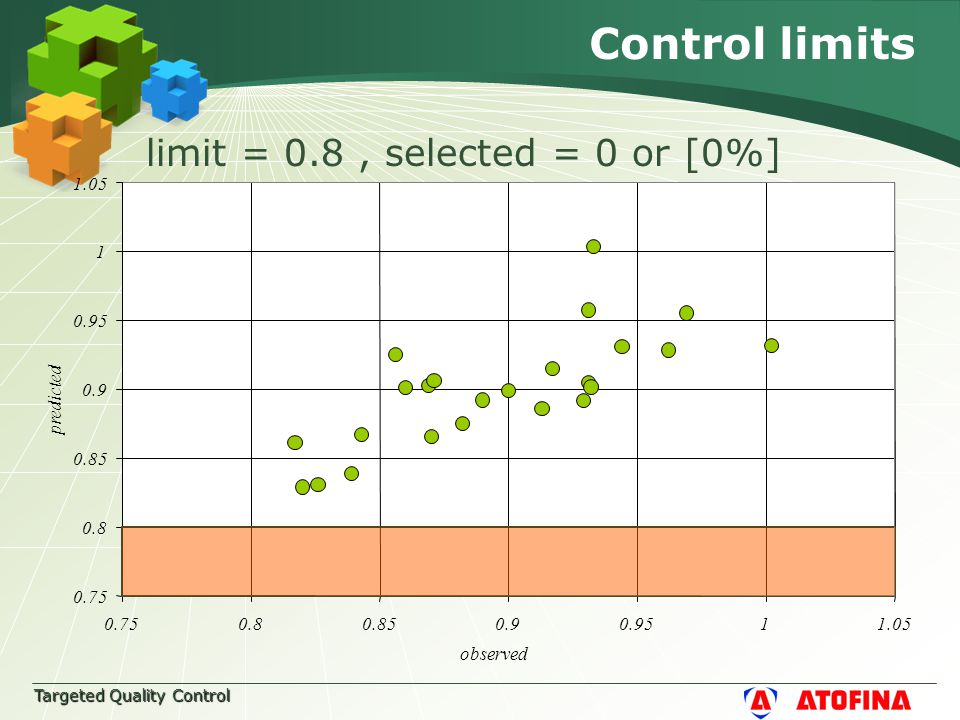 Targeted Quality Control Control limits limit = 0.8, selected = 0 or [0%] 0.75 0.8 0.85 0.9 0.95 1 1.05 0.750.80.850.90.9511.05 observed predicted