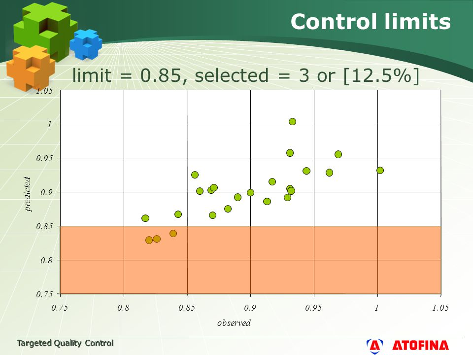 Targeted Quality Control Control limits limit = 0.85, selected = 3 or [12.5%] 0.75 0.8 0.85 0.9 0.95 1 1.05 0.750.80.850.90.9511.05 observed predicted