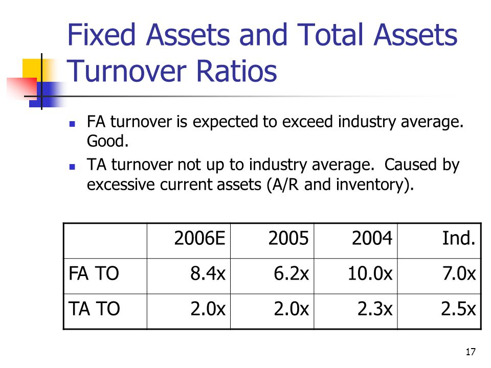17 Fixed Assets and Total Assets Turnover Ratios FA turnover is expected to exceed industry average.