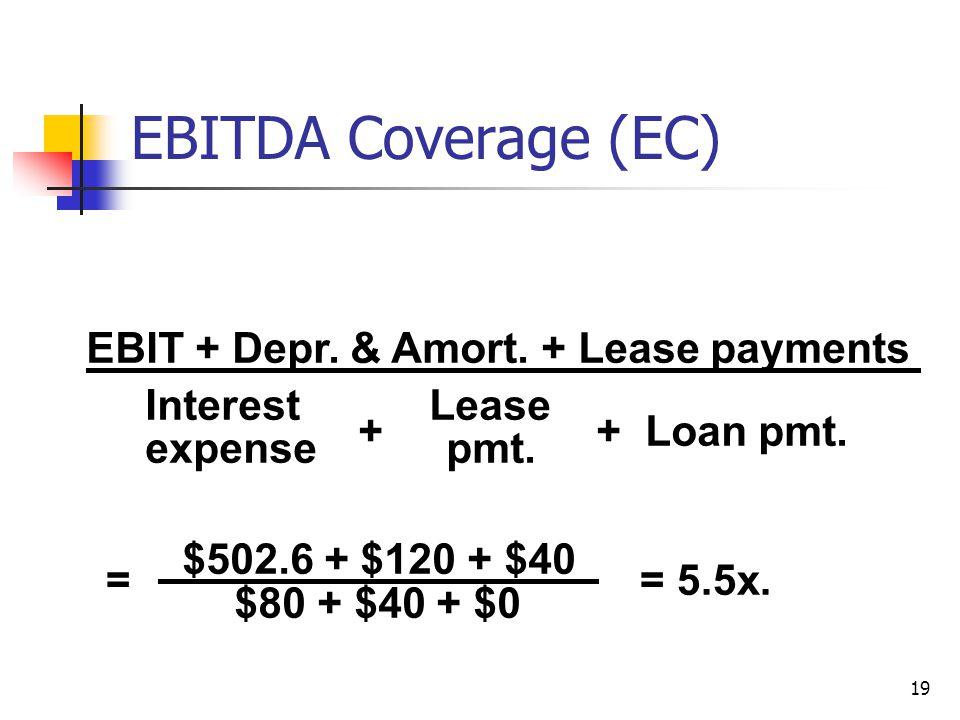 19 = = 5.5x. EBIT + Depr. & Amort. + Lease payments Interest Lease expense pmt. + + Loan pmt. $502.6 + $120 + $40 $80 + $40 + $0 EBITDA Coverage (EC)