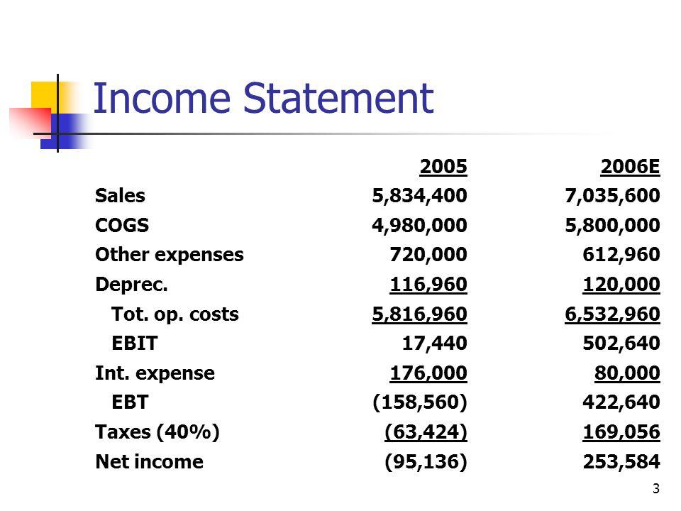 4 Balance Sheets: Assets 20052006E Cash7,28214,000 S-T invest.20,00071,632 AR632,160878,000 Inventories1,287,3601,716,480 Total CA1,946,8022,680,112 Net FA939,790836,840 Total assets2,886,5923,516,952
