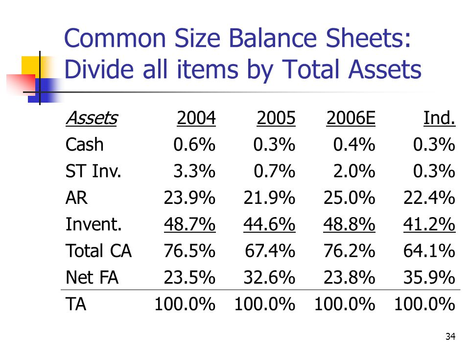 34 Common Size Balance Sheets: Divide all items by Total Assets Assets200420052006EInd.