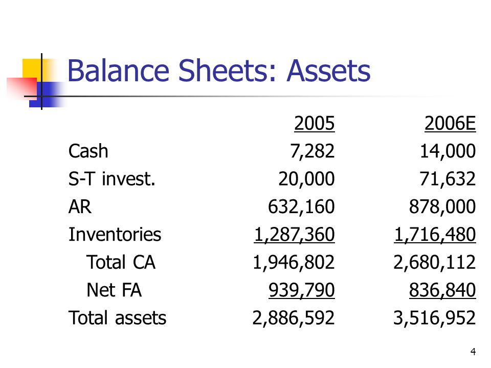 4 Balance Sheets: Assets 20052006E Cash7,28214,000 S-T invest.20,00071,632 AR632,160878,000 Inventories1,287,3601,716,480 Total CA1,946,8022,680,112 Net FA939,790836,840 Total assets2,886,5923,516,952