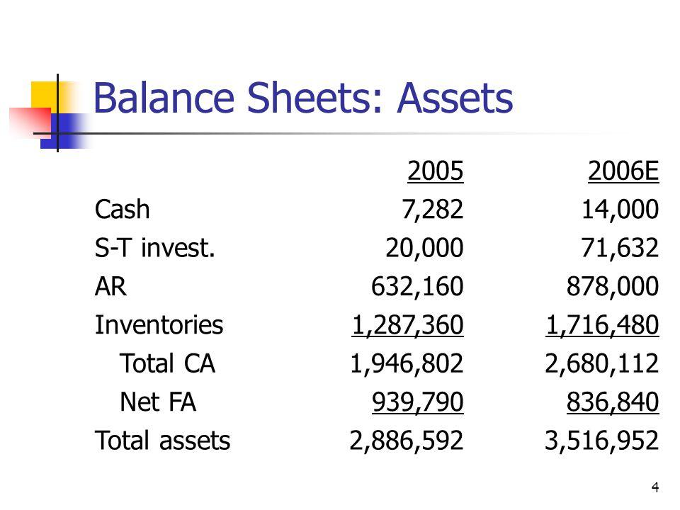 45 ( )( )( ) = ROE Profit margin TA turnover Equity multiplier NI Sales TA CE xx = ROE.