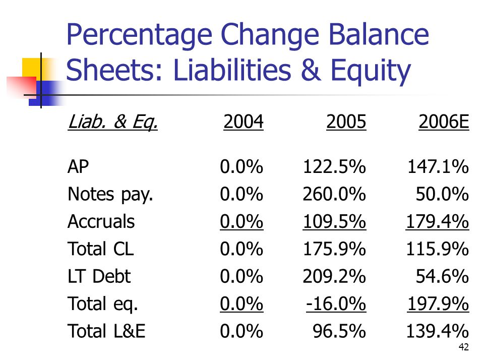 42 Percentage Change Balance Sheets: Liabilities & Equity Liab.