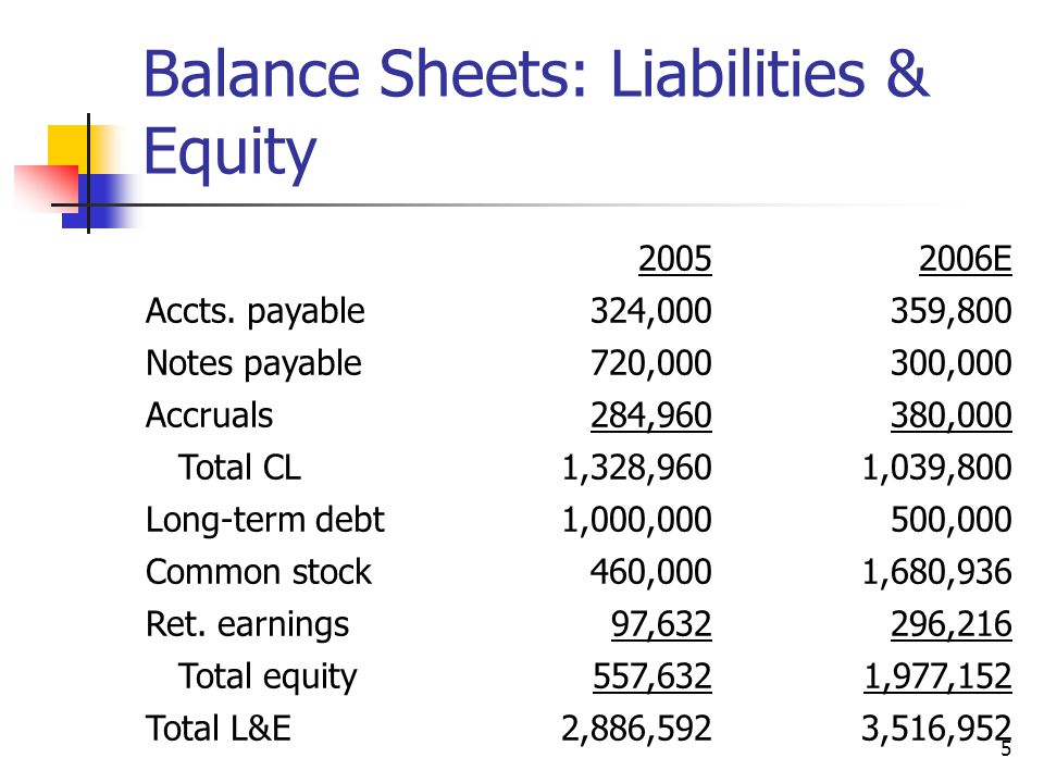36 Analysis of Common Size Balance Sheets Computron has higher proportion of inventory and current assets than Industry.