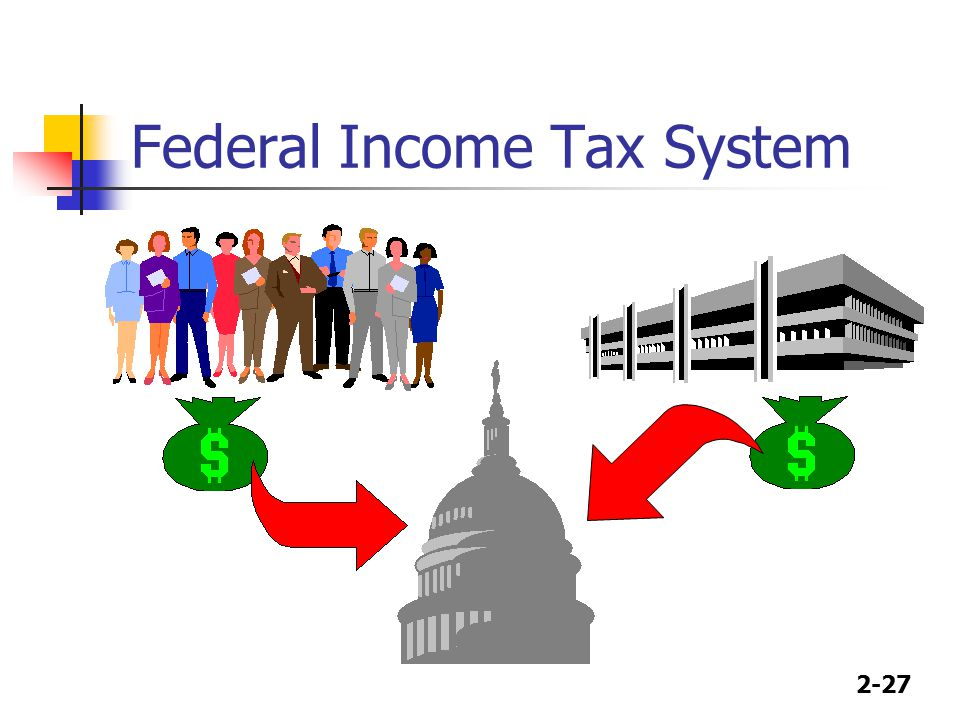 2-27 Federal Income Tax System