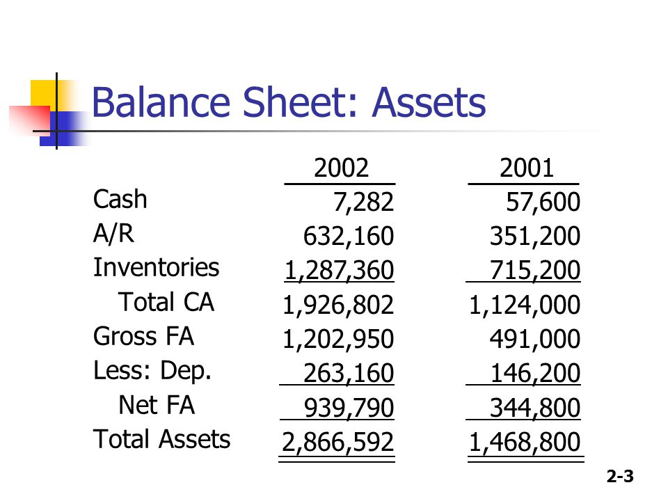 2-3 Balance Sheet: Assets Cash A/R Inventories Total CA Gross FA Less: Dep.