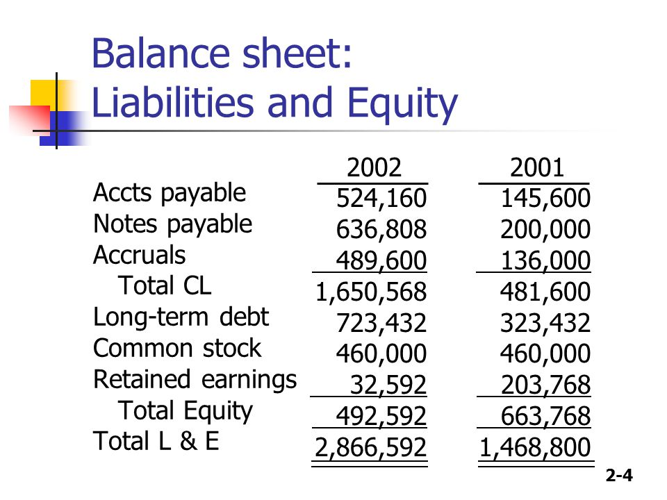 2-4 Balance sheet: Liabilities and Equity Accts payable Notes payable Accruals Total CL Long-term debt Common stock Retained earnings Total Equity Total L & E 2002 524,160 636,808 489,600 1,650,568 723,432 460,000 32,592 492,592 2,866,592 2001 145,600 200,000 136,000 481,600 323,432 460,000 203,768 663,768 1,468,800