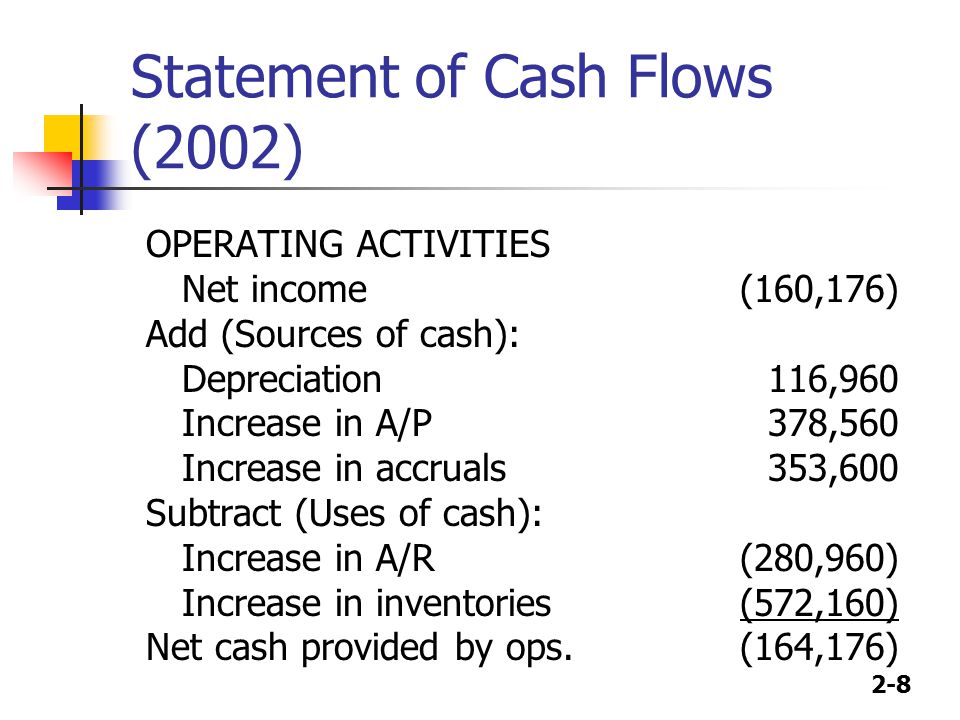2-8 Statement of Cash Flows (2002) OPERATING ACTIVITIES Net income Add (Sources of cash): Depreciation Increase in A/P Increase in accruals Subtract (Uses of cash): Increase in A/R Increase in inventories Net cash provided by ops.