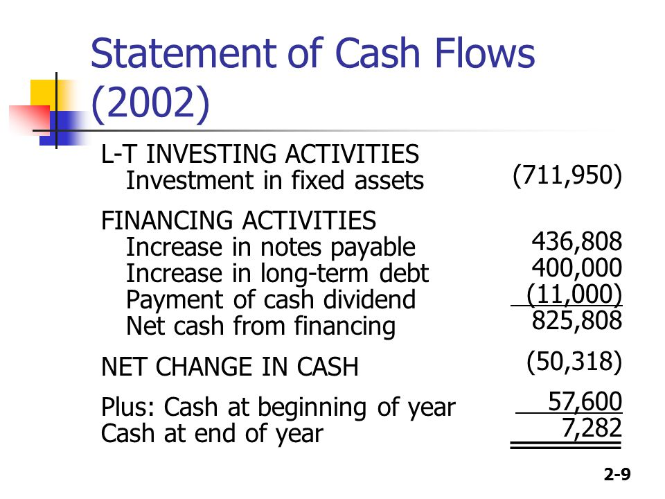 2-9 Statement of Cash Flows (2002) L-T INVESTING ACTIVITIES Investment in fixed assets FINANCING ACTIVITIES Increase in notes payable Increase in long-term debt Payment of cash dividend Net cash from financing NET CHANGE IN CASH Plus: Cash at beginning of year Cash at end of year (711,950) 436,808 400,000 (11,000) 825,808 (50,318) 57,600 7,282