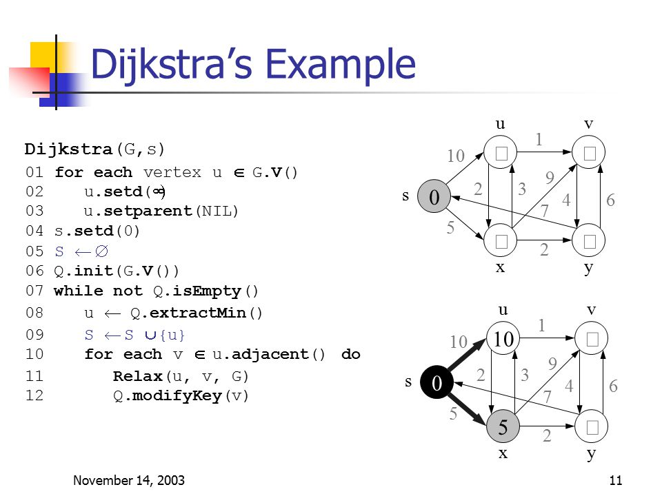 November 14, 200311 Dijkstra's Example    s uv yx 10 5 1 23 9 46 7 2    s uv yx 10 5 1 23 9 46 7 2 Dijkstra(G,s) 01 for each vertex u  G.V() 02 u.setd(  03 u.setparent(NIL) 04 s.setd(0) 05 S  06 Q.init(G.V()) 07 while not Q.isEmpty() 08 u  Q.extractMin() 09 S  S  {u} 10 for each v  u.adjacent() do 11 Relax(u, v, G) 12 Q.modifyKey(v)