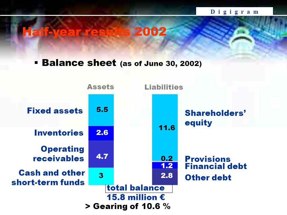 D i g i g r a m Fixed assets Inventories Operating receivables Cash and other short-term funds Other debt Financial debt Provisions Shareholders' equity total balance 15.8 million € Assets Liabilities  Balance sheet (as of June 30, 2002) > Gearing of 10.6 % Half-year results 2002 5.5 2.6 4.7 3 11.6 0.2 1.2 2.8