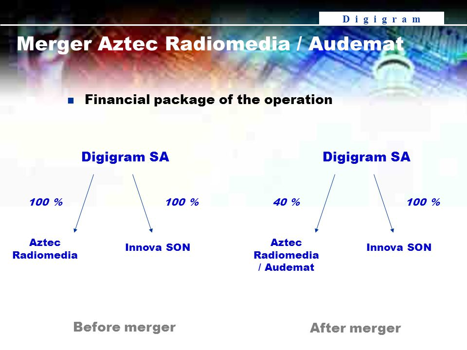 D i g i g r a m Merger Aztec Radiomedia / Audemat Before merger After merger Digigram SA Aztec Radiomedia Innova SON 100 % Digigram SA Aztec Radiomedia / Audemat Innova SON 100 %40 % n Financial package of the operation