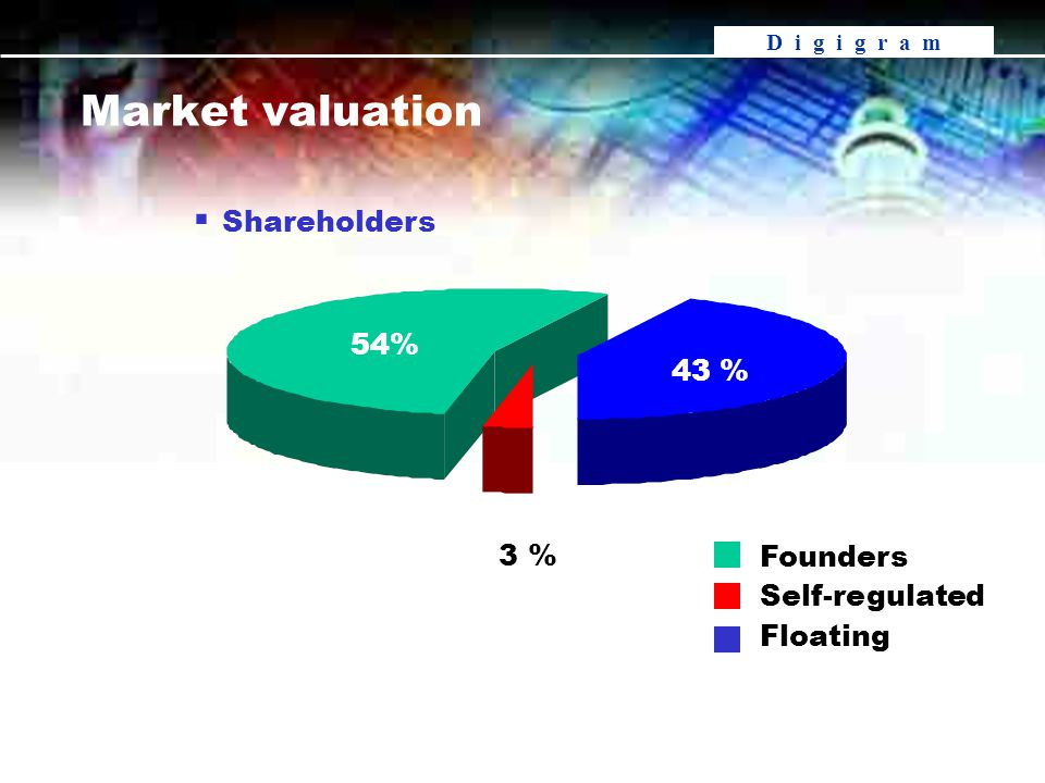 D i g i g r a m Founders Self-regulated Floating 54% 3 % 43 % Market valuation  Shareholders