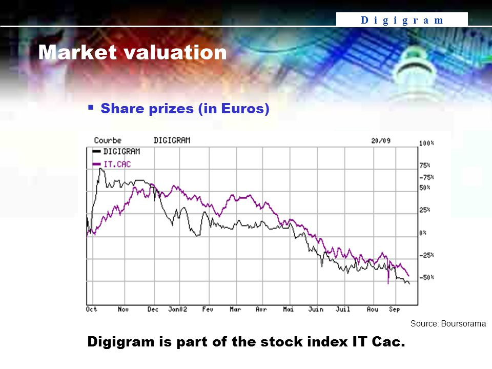 D i g i g r a m Digigram is part of the stock index IT Cac.