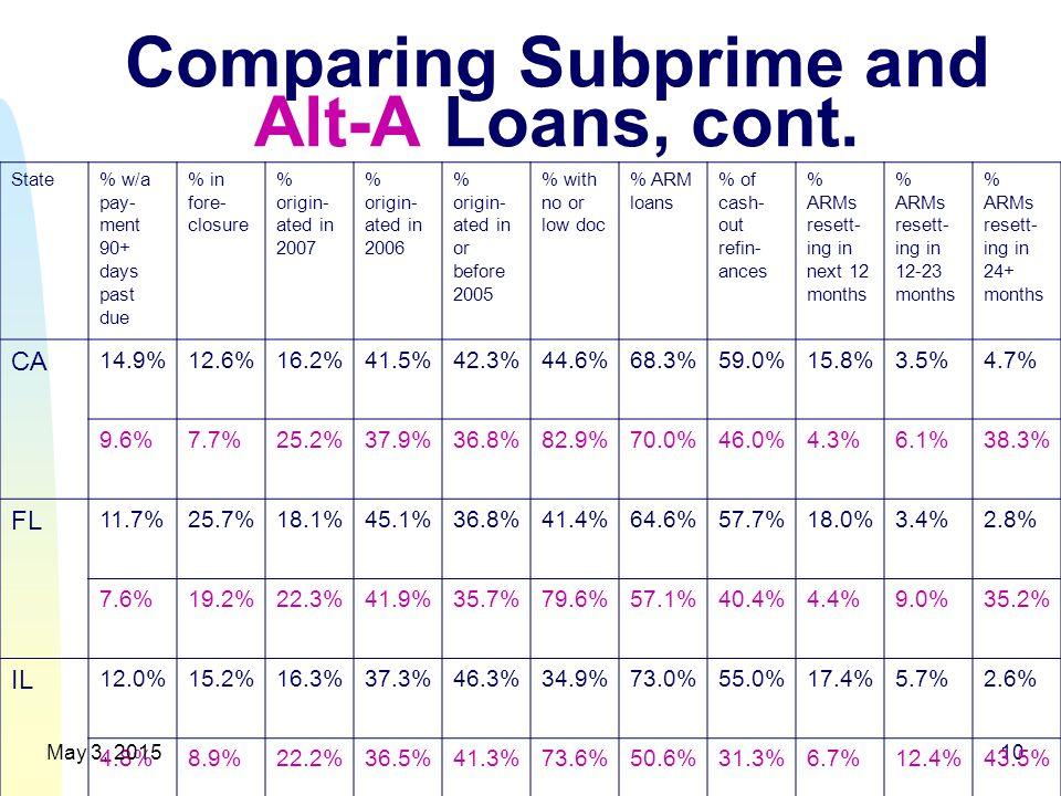 Comparing Subprime and Alt-A Loans, cont.