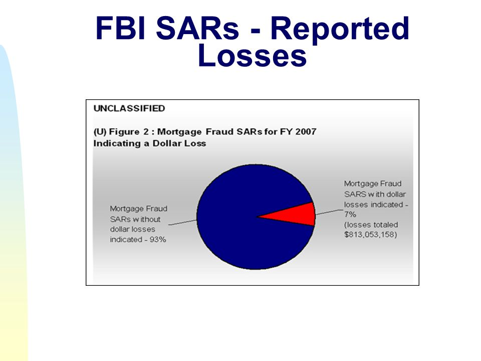 FBI SARs - Reported Losses