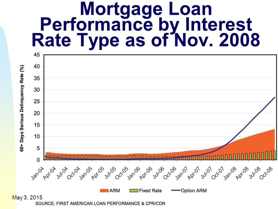 Mortgage Loan Performance by Interest Rate Type as of Nov. 2008 5May 3, 2015