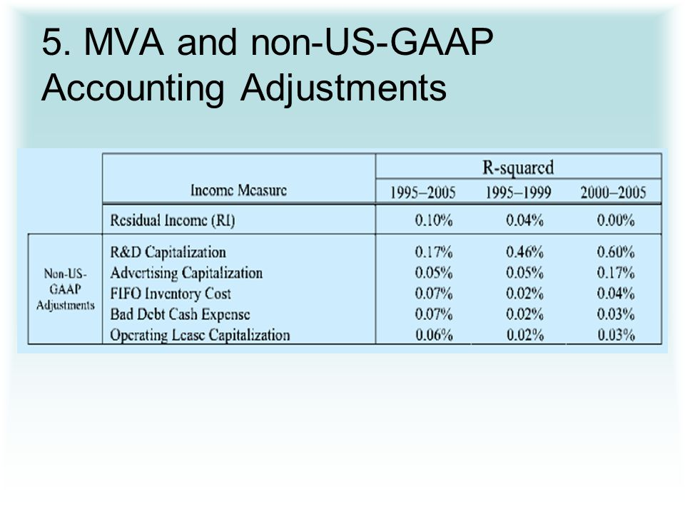 5. MVA and non-US-GAAP Accounting Adjustments