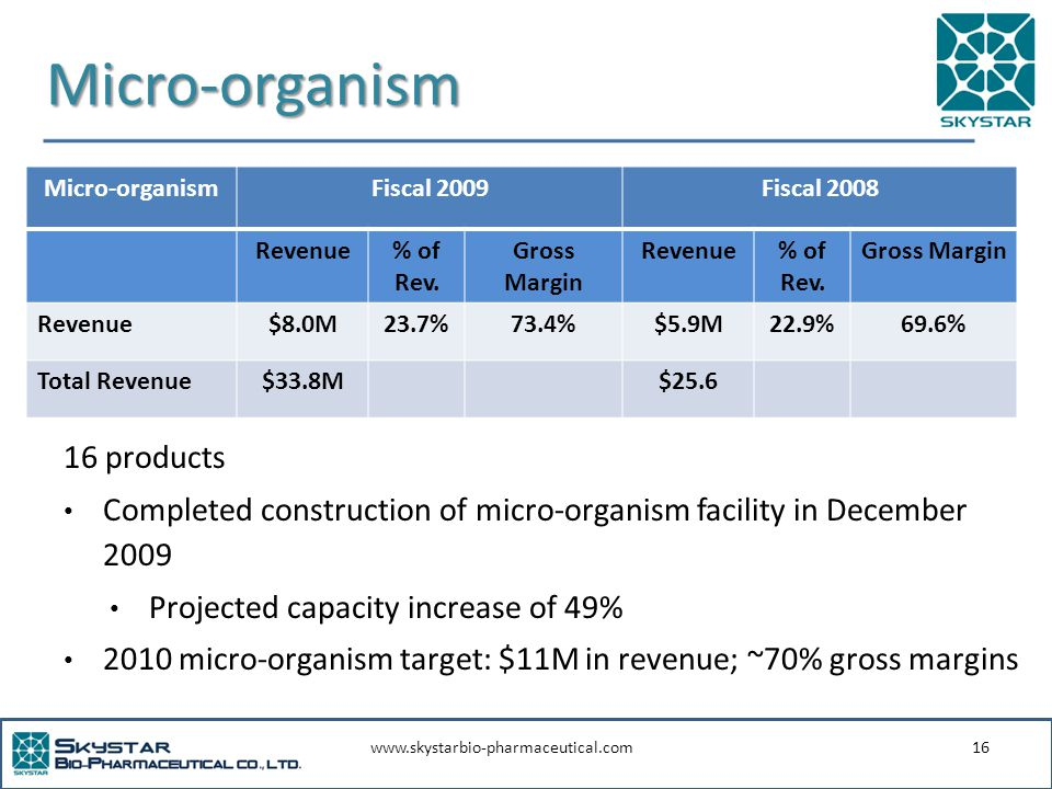 www.skystarbio-pharmaceutical.com16 Micro-organism 16 products Completed construction of micro-organism facility in December 2009 Projected capacity increase of 49% 2010 micro-organism target: $11M in revenue; ~70% gross margins Micro-organismFiscal 2009Fiscal 2008 Revenue% of Rev.