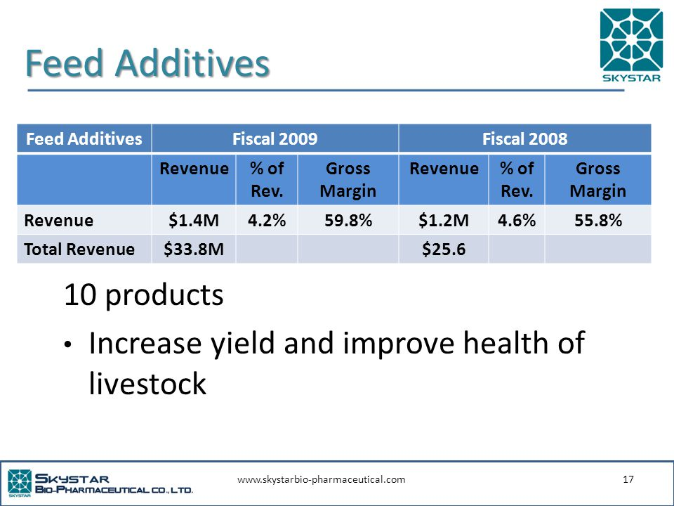 www.skystarbio-pharmaceutical.com17 Feed Additives 10 products Increase yield and improve health of livestock Feed AdditivesFiscal 2009Fiscal 2008 Revenue% of Rev.
