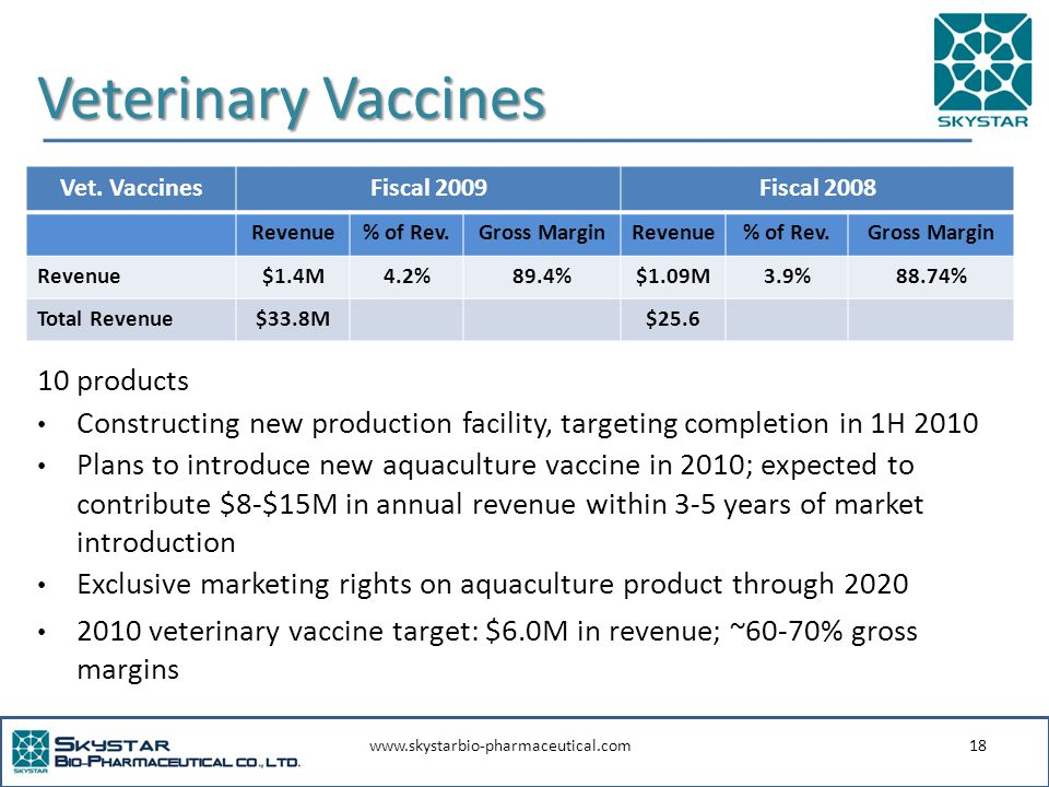 www.skystarbio-pharmaceutical.com18 Veterinary Vaccines 10 products Constructing new production facility, targeting completion in 1H 2010 Plans to introduce new aquaculture vaccine in 2010; expected to contribute $8-$15M in annual revenue within 3-5 years of market introduction Exclusive marketing rights on aquaculture product through 2020 2010 veterinary vaccine target: $6.0M in revenue; ~60-70% gross margins Vet.