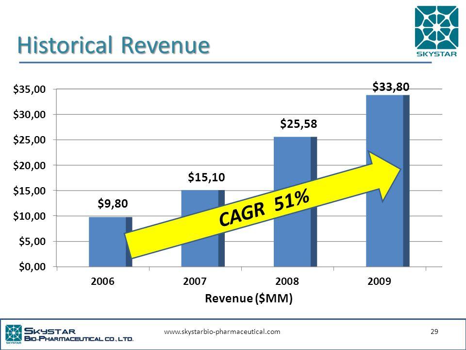 www.skystarbio-pharmaceutical.com29 Historical Revenue CAGR 51% Revenue ($MM)