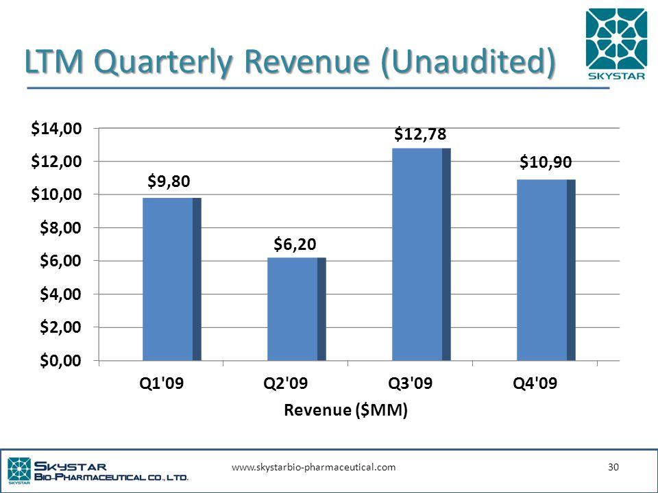 www.skystarbio-pharmaceutical.com30 LTM Quarterly Revenue (Unaudited) Revenue ($MM)